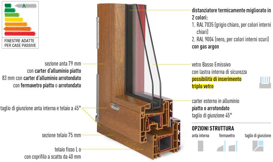 Sostituire vecchi infissi con un serramento in pvc for Un telaio interno