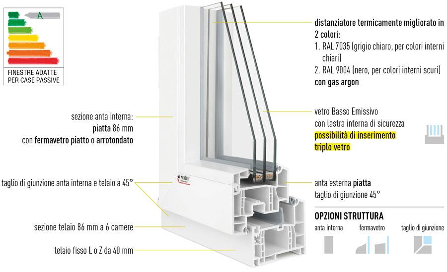 Sostituire vecchi infissi con il sistema rau fipro - Scheda tecnica finestra ...