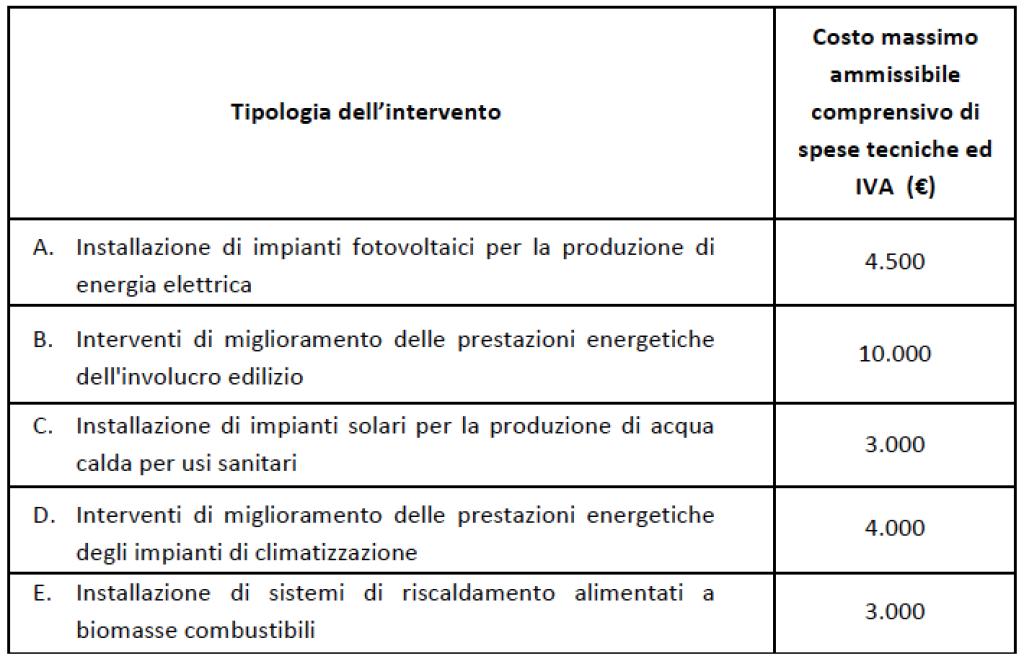 Tabella contributi Regione Basilicata